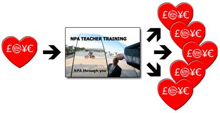 The NPA Abundance Loop